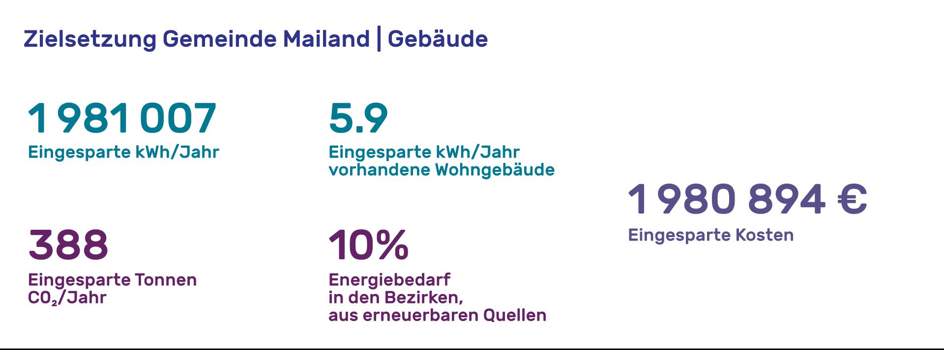 Tajani-obiettivi-edifici-DE