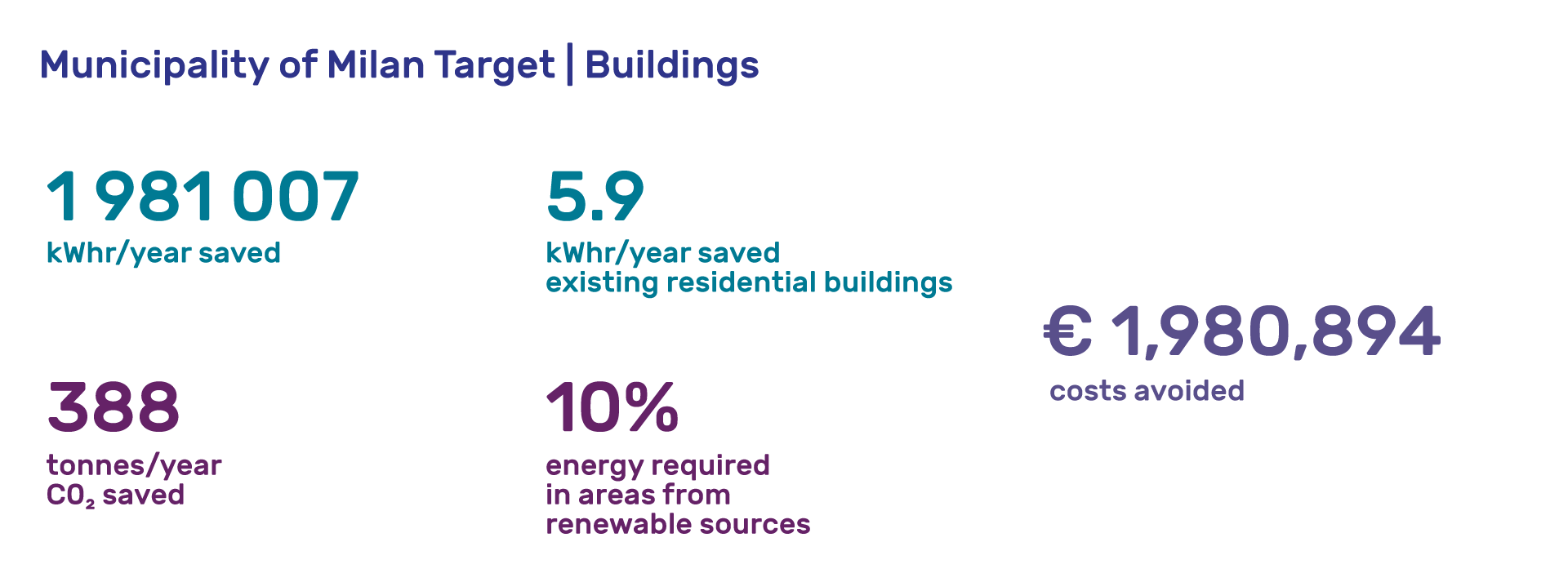 Tajani-obiettivi-edifici-ENG