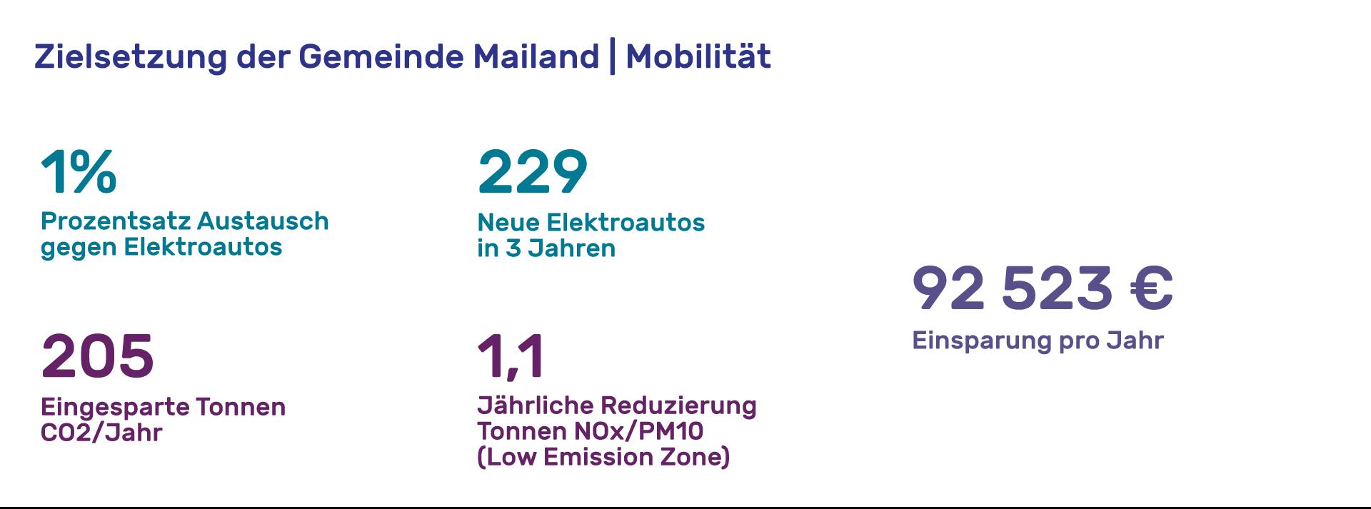 Tajani-obiettivi-mobilita-DE