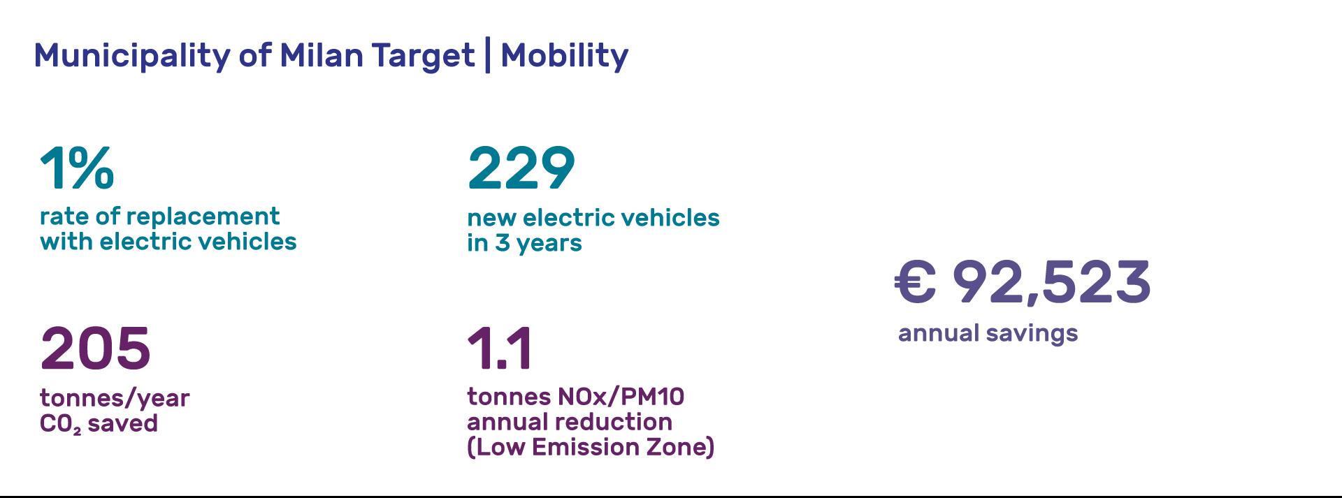 Tajani-obiettivi-mobilita-ENG