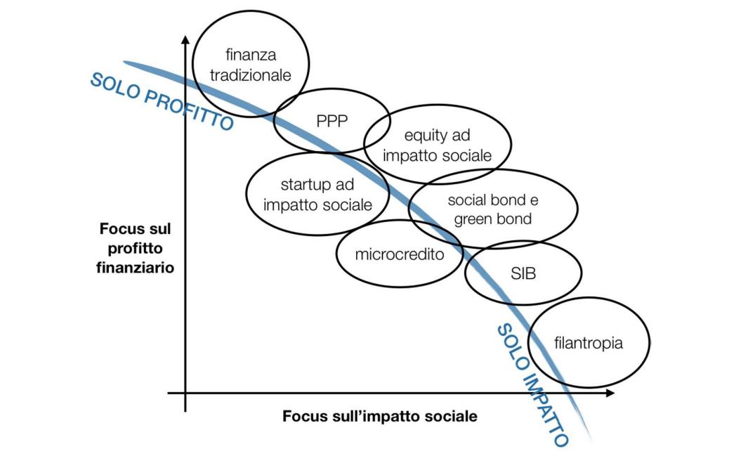 L'impact finance continuum (fonte: PlusValue)