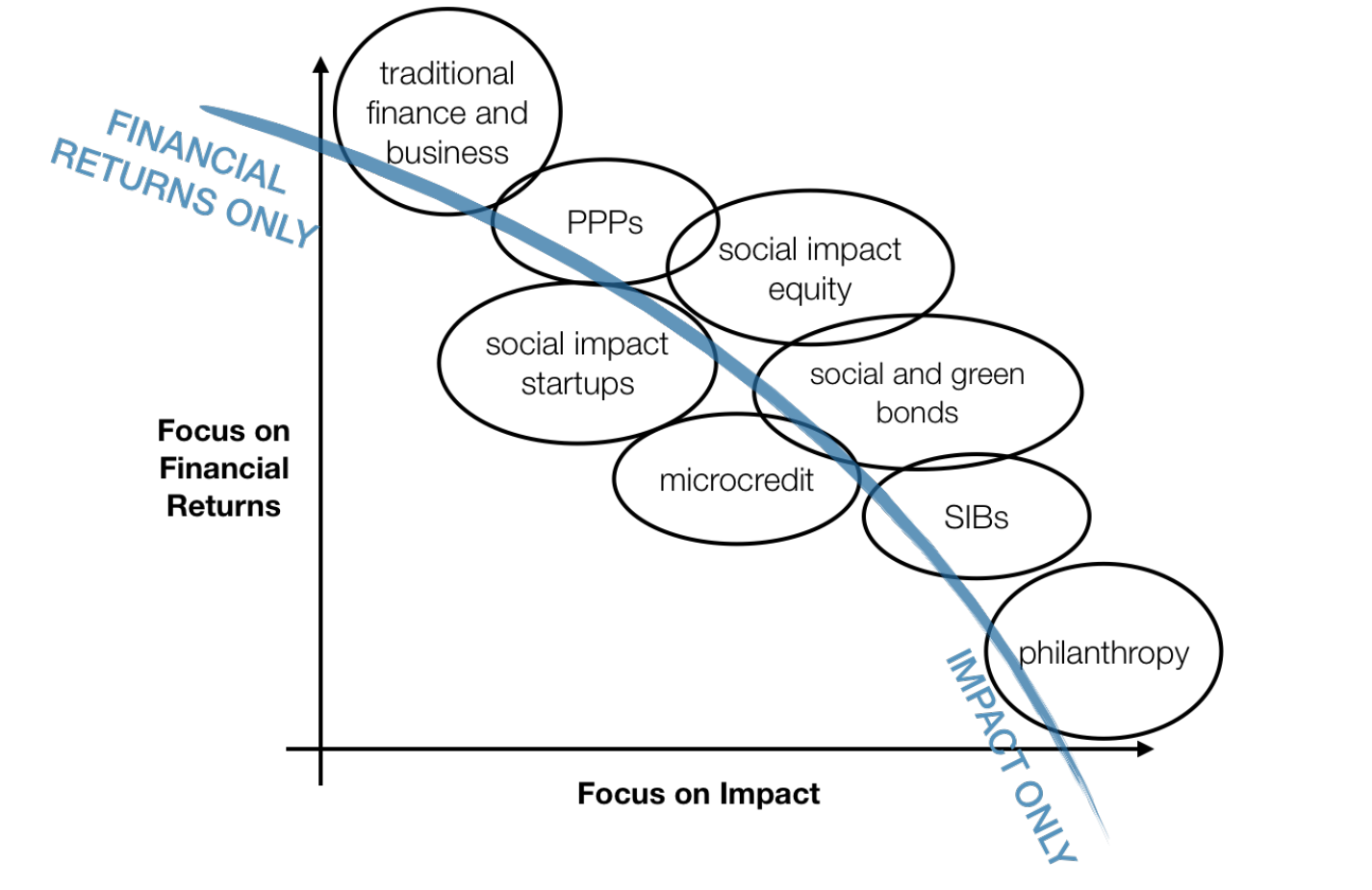 Impact finance continuum (Quelle: PlusValue)